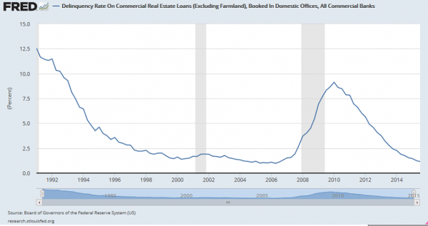Delinquency rate on real estate loans