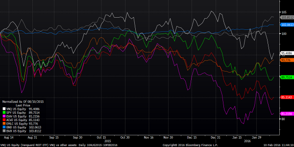 VNQ vs other assest 6 mths